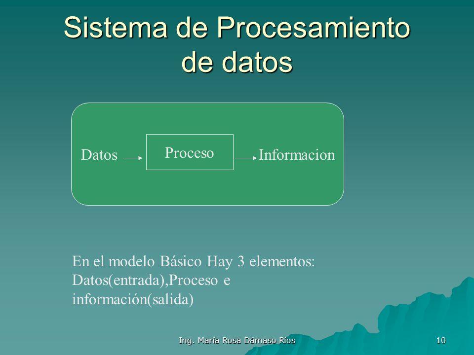 Ing. María Rosa Dámaso Ríos 9 Componentes de un Sistema Informático Firmware: Firmware: Software Software empotrado en empotrado en hardware. hardware
