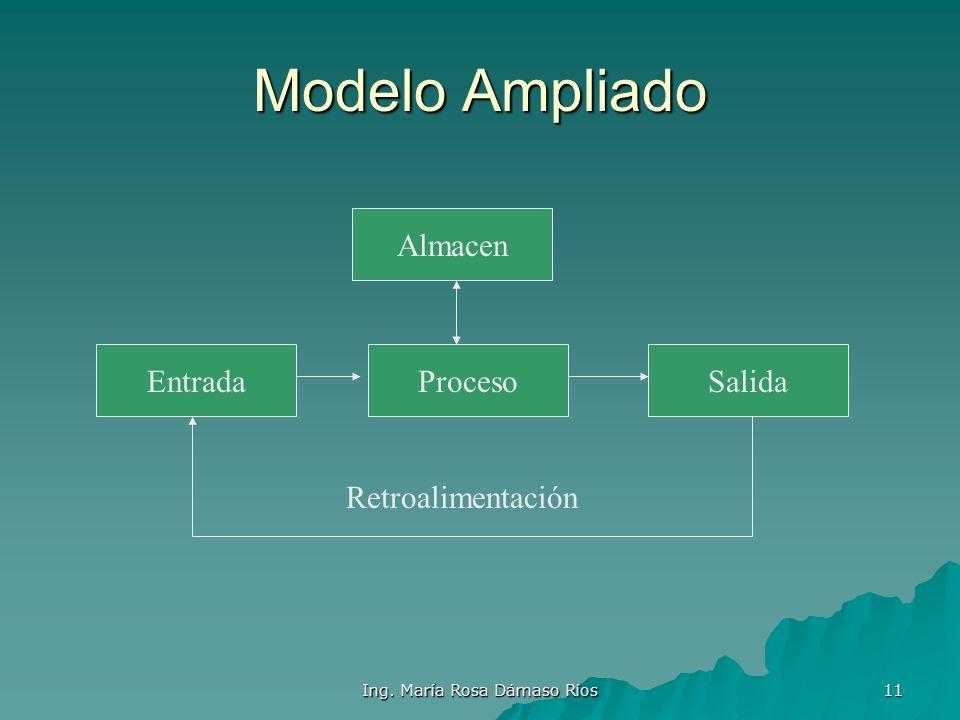 Ing. María Rosa Dámaso Ríos 10 Sistema de Procesamiento de datos Datos Informacion Proceso En el modelo Básico Hay 3 elementos: Datos(entrada),Proceso