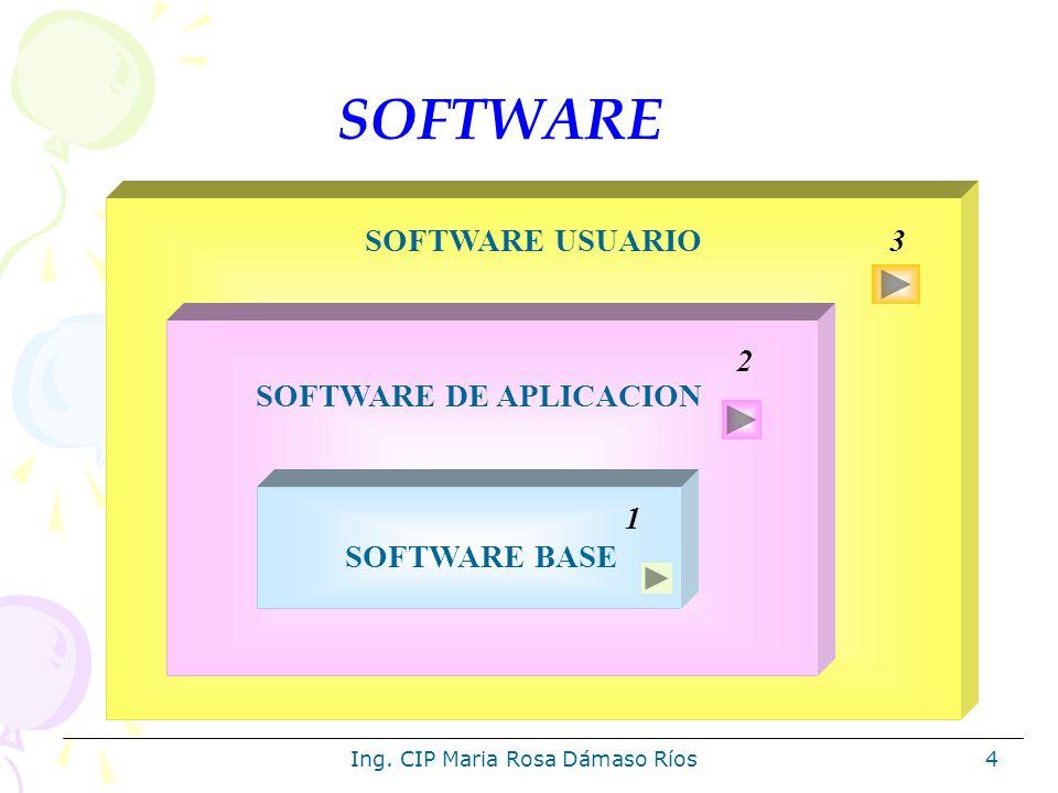 Ing.CIP Maria Rosa Dámaso Ríos35 Ventaja de la Multiprogramación.