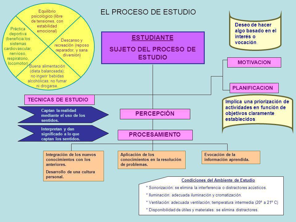 EL PROCESO DE ESTUDIO ESTUDIANTE SUJETO DEL PROCESO DE ESTUDIO Equilibrio psicológico (libre de tensiones, con estabilidad emocional) Buena alimentaci