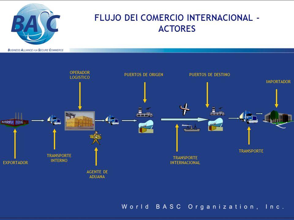 FLUJO DEl COMERCIO INTERNACIONAL - ACTORES EXPORTADOR TRANSPORTE INTERNO OPERADOR LOGISTICO PUERTOS DE ORIGEN TRANSPORTE INTERNACIONAL PUERTOS DE DEST