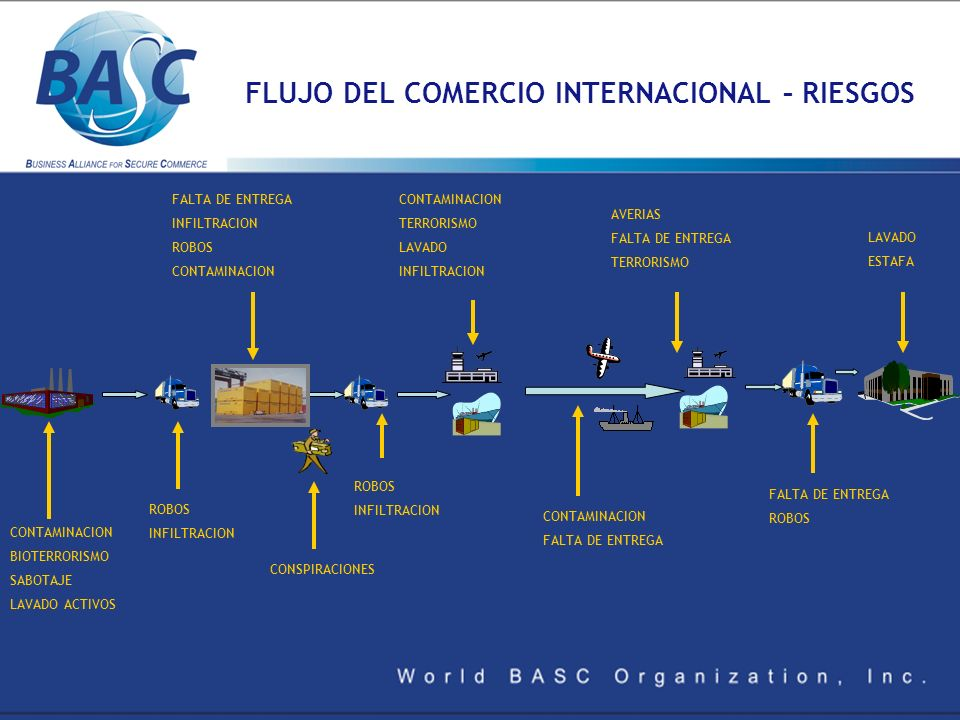 FLUJO DEL COMERCIO INTERNACIONAL – RIESGOS CONTAMINACION BIOTERRORISMO SABOTAJE LAVADO ACTIVOS ROBOS INFILTRACION FALTA DE ENTREGA INFILTRACION ROBOS