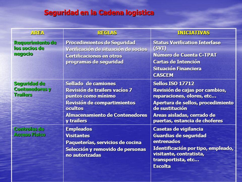 Seguridad en la Cadena logistica AREAREGLASINICIATIVAS Requerimiento de los socios de negocio Procedimientos de Seguridad Verificación de situación de