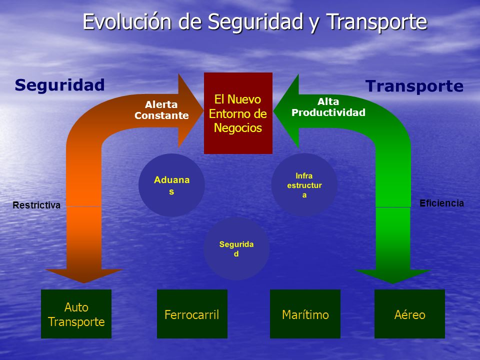 Evolución de Seguridad y Transporte El Nuevo Entorno de Negocios Seguridad Transporte Alerta Constante Alta Productividad Eficiencia Aduana s Infra es