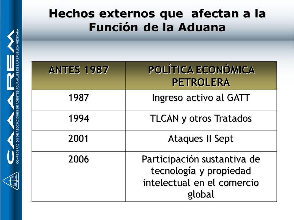 Hechos externos que afectan a la Función de la Aduana ANTES 1987 POLÍTICA ECONÓMICA PETROLERA 1987 Ingreso activo al GATT 1994 TLCAN y otros Tratados