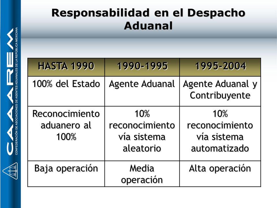 Responsabilidad en el Despacho Aduanal HASTA 1990 1990-19951995-2004 100% del Estado Agente Aduanal Agente Aduanal y Contribuyente Reconocimiento adua