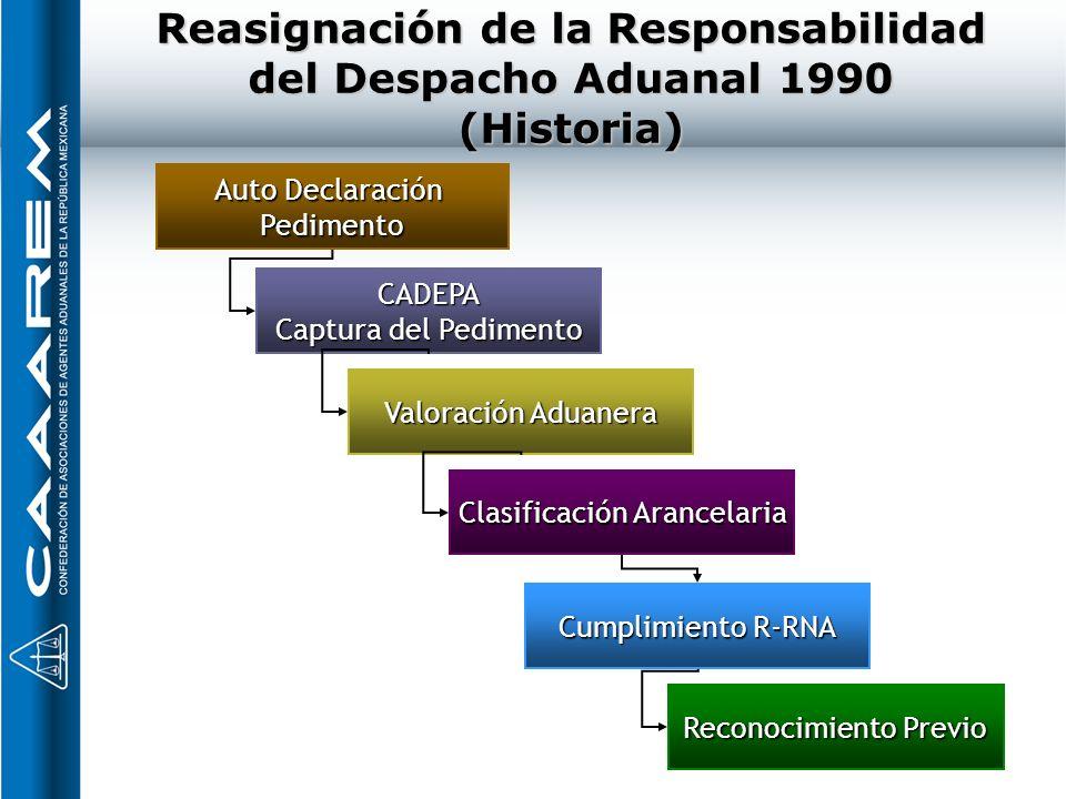 Reasignación de la Responsabilidad del Despacho Aduanal 1990 (Historia) CADEPA Captura del Pedimento Valoración Aduanera Reconocimiento Previo Clasifi