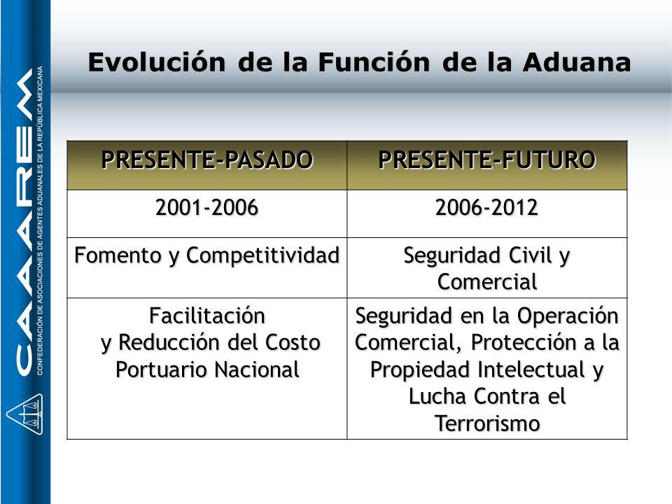 Evolución de la Función de la Aduana PRESENTE-PASADOPRESENTE-FUTURO 2001-20062006-2012 Fomento y Competitividad Seguridad Civil y Comercial Facilitaci