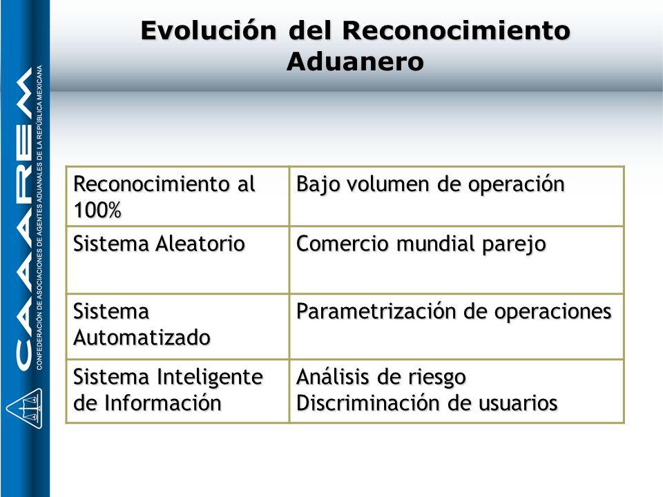 Evolución del Reconocimiento Aduanero Reconocimiento al 100% Bajo volumen de operación Sistema Aleatorio Comercio mundial parejo Sistema Automatizado