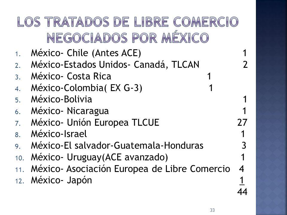 1. México- Chile (Antes ACE) 1 2. México-Estados Unidos- Canadá, TLCAN 2 3. México- Costa Rica 1 4. México-Colombia( EX G-3) 1 5. México-Bolivia 1 6.