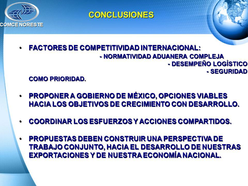 FACTORES DE COMPETITIVIDAD INTERNACIONAL: - NORMATIVIDAD ADUANERA COMPLEJA - DESEMPEÑO LOGÍSTICO - SEGURIDAD COMO PRIORIDAD.FACTORES DE COMPETITIVIDAD