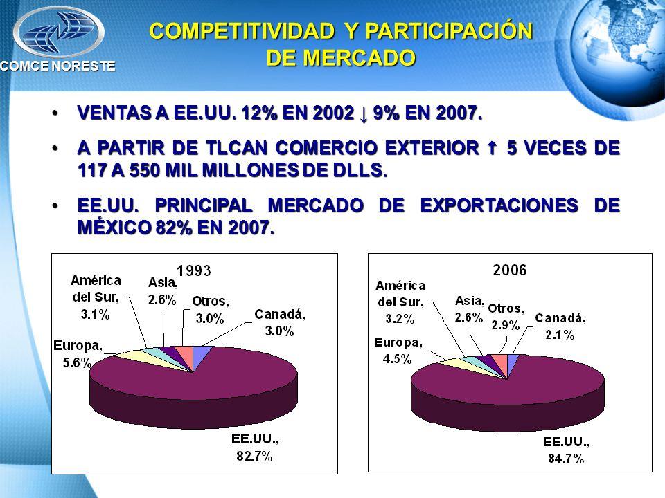 COMPETITIVIDAD Y PARTICIPACIÓN DE MERCADO VENTAS A EE.UU. 12% EN 2002 9% EN 2007.VENTAS A EE.UU. 12% EN 2002 9% EN 2007. A PARTIR DE TLCAN COMERCIO EX