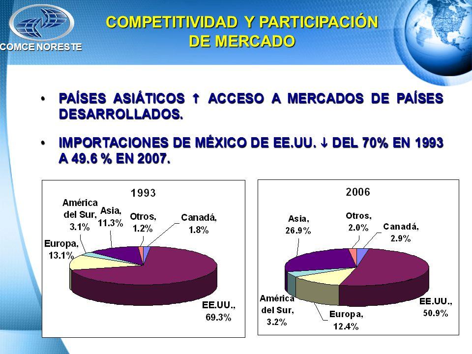 RANKING DE COMPETITIVIDAD DEL WORLD ECONOMIC FORUM 2007: - MALASIA21 - CHINA34 - CHILE26- INDIA 48 - MÉXICO52 (LUGAR 49 EN 2006)RANKING DE COMPETITIVIDAD DEL WORLD ECONOMIC FORUM 2007: - MALASIA21 - CHINA34 - CHILE26- INDIA 48 - MÉXICO52 (LUGAR 49 EN 2006) PERDIDA DE COMPETITIVIDAD ESTARÍA EN NIVELES DRAMÁTICOS DE NO IMPLEMENTARSE TLCAN.PERDIDA DE COMPETITIVIDAD ESTARÍA EN NIVELES DRAMÁTICOS DE NO IMPLEMENTARSE TLCAN.