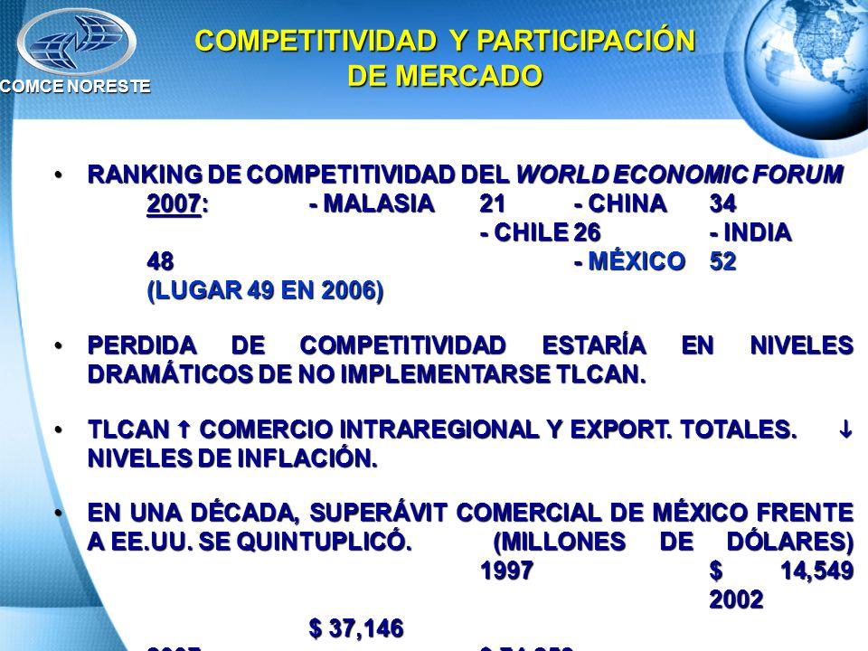 RANKING DE COMPETITIVIDAD DEL WORLD ECONOMIC FORUM 2007: - MALASIA21 - CHINA34 - CHILE26- INDIA 48 - MÉXICO52 (LUGAR 49 EN 2006)RANKING DE COMPETITIVI