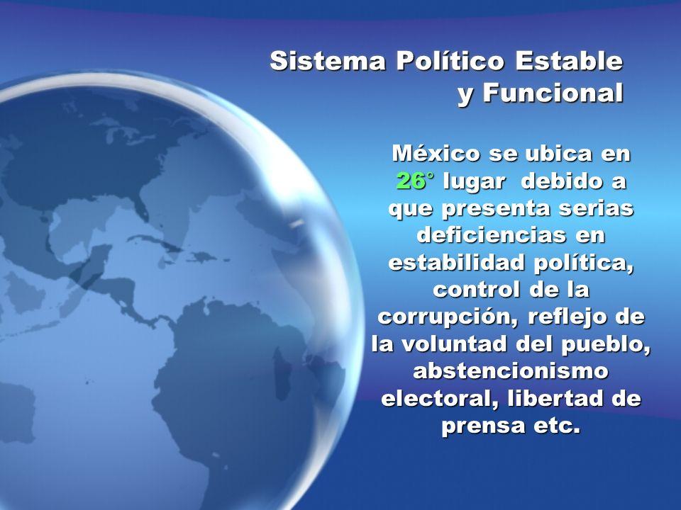 México se ubica en 26° lugar debido a que presenta serias deficiencias en estabilidad política, control de la corrupción, reflejo de la voluntad del p