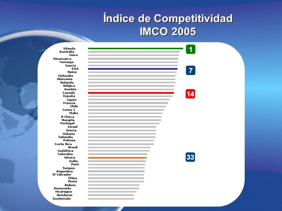 México se ubica en 37° lugar, tema que se vuelve especialmente sensible si se considera a estos como los elementos más obvios para influir en la competitividad.