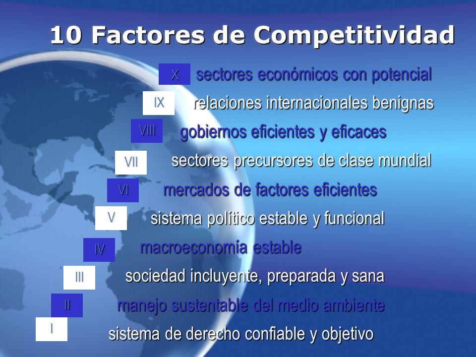 10 Factores de Competitividad sectores económicos con potencial relaciones internacionales benignas relaciones internacionales benignas gobiernos efic