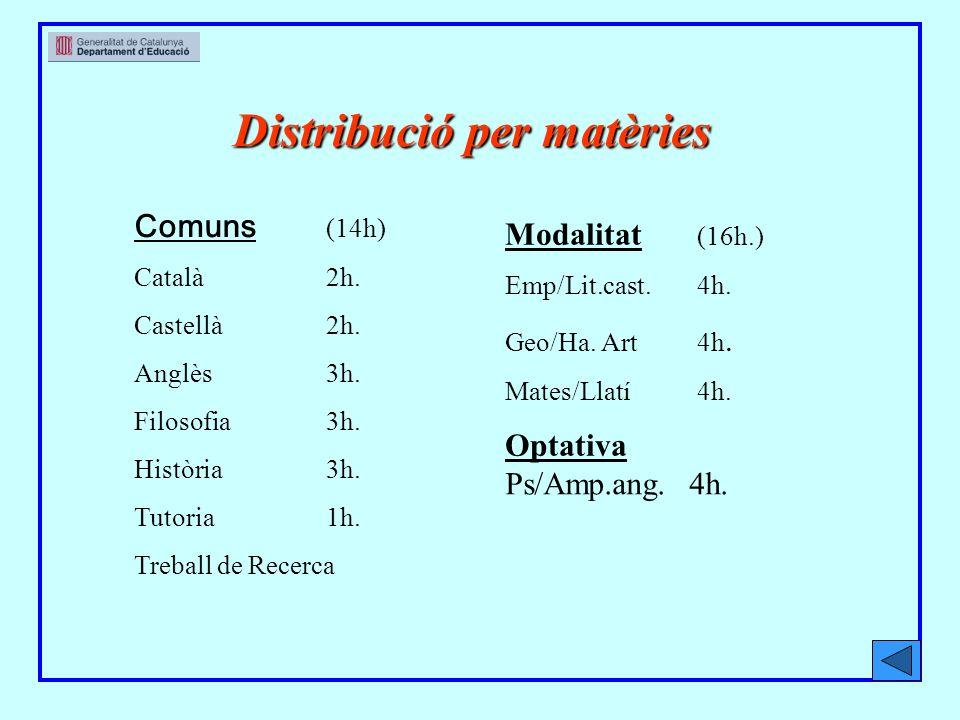 Distribució per matèries Comuns (14h) Català2h. Castellà2h.