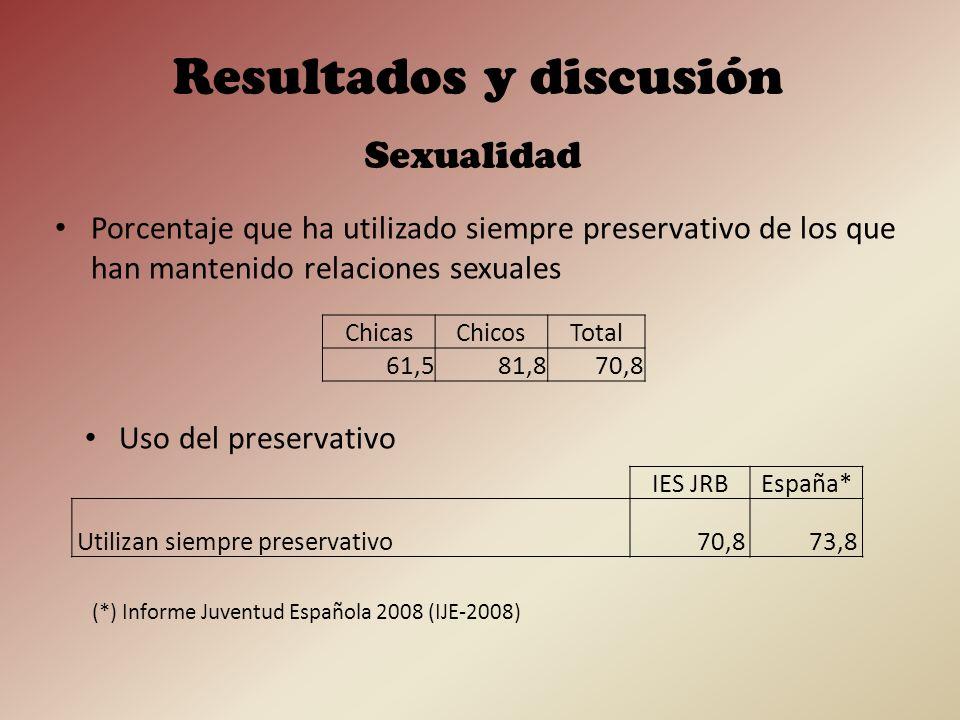 Porcentaje de la muestra que considera que los siguientes métodos anticonceptivos protegen contra las enfermedades de transmisión sexual (ETS) Sexualidad Resultados y discusión ChicasChicosTotal Píldora anticonceptiva3,310,77,0 Diafragma16,710,713,7 Preservativo96,792,894,7 DIU10,010,710,3 No lo sé3,310,77,0