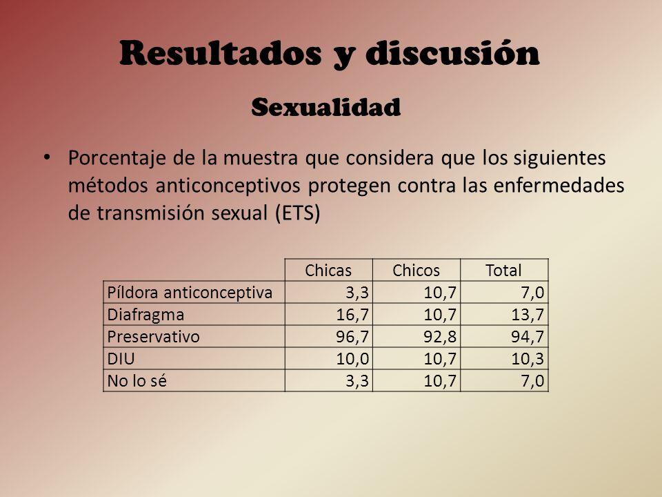 Porcentaje de la muestra que atribuye propiedades protectoras contra las ETS a métodos distintos del preservativo, o que no sabe qué contestar Sexualidad Resultados y discusión