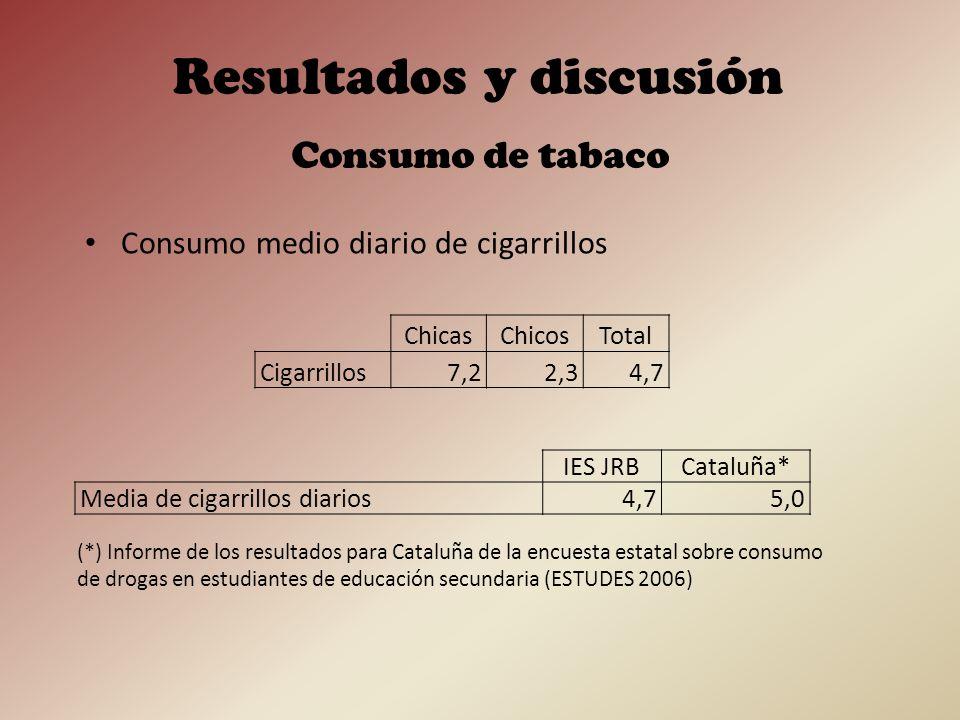 Han bebido alcohol… Consumo de alcohol Resultados y discusión IES JRBCataluña (*) ChicasChicosTotalChicasChicosTotal Últimos 30 días73,365,569,561,261,961,5 Alguna vez96,686,291,582,482,682,5 (*) Informe de los resultados para Cataluña de la encuesta estatal sobre consumo de drogas en estudiantes de educación secundaria (ESTUDES 2006)