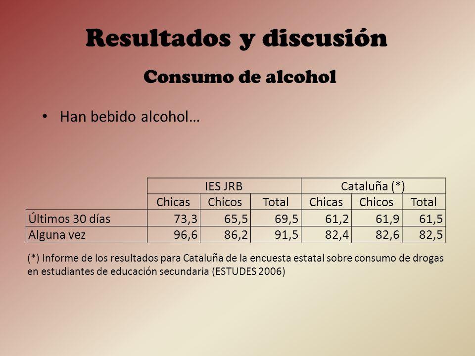 Porcentaje de la muestra que declara haberse emborrachado en los últimos 30 días Consumo de alcohol Resultados y discusión IES JRBCataluña (*) ChicasChicosTotalChicasChicosTotal De 1 a 2 días30,031,030,417,018,117,5 De 3 a 5 días20,03,411,85,06,25,6 Más de 5 días0,0 1,32,51,9 (*) Informe de los resultados para Cataluña de la encuesta estatal sobre consumo de drogas en estudiantes de educación secundaria (ESTUDES 2006)