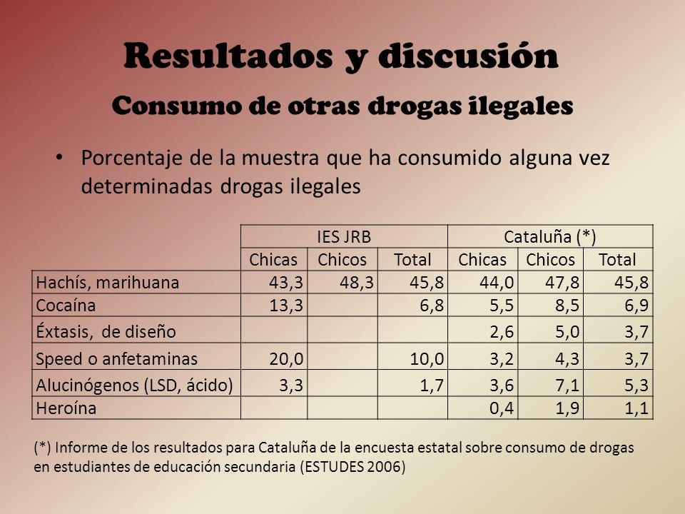 Edad media de inicio en el consumo de drogas ilegales Consumo de otras drogas ilegales Resultados y discusión IES JRBCataluña (*) ChicasChicosTotalChicasChicosTotal Hachís, marihuana 13,914,914,4 Cocaína 16,0 15,315,515,4 Éxtasis, de diseño 15,515,715,6 Speed o anfetaminas 16,2 15,215,615,4 Alucinógenos (LSD, ácido) 17,0 15,815,415,6 Heroína 15,314,614,9 (*) Informe de los resultados para Cataluña de la encuesta estatal sobre consumo de drogas en estudiantes de educación secundaria (ESTUDES 2006)