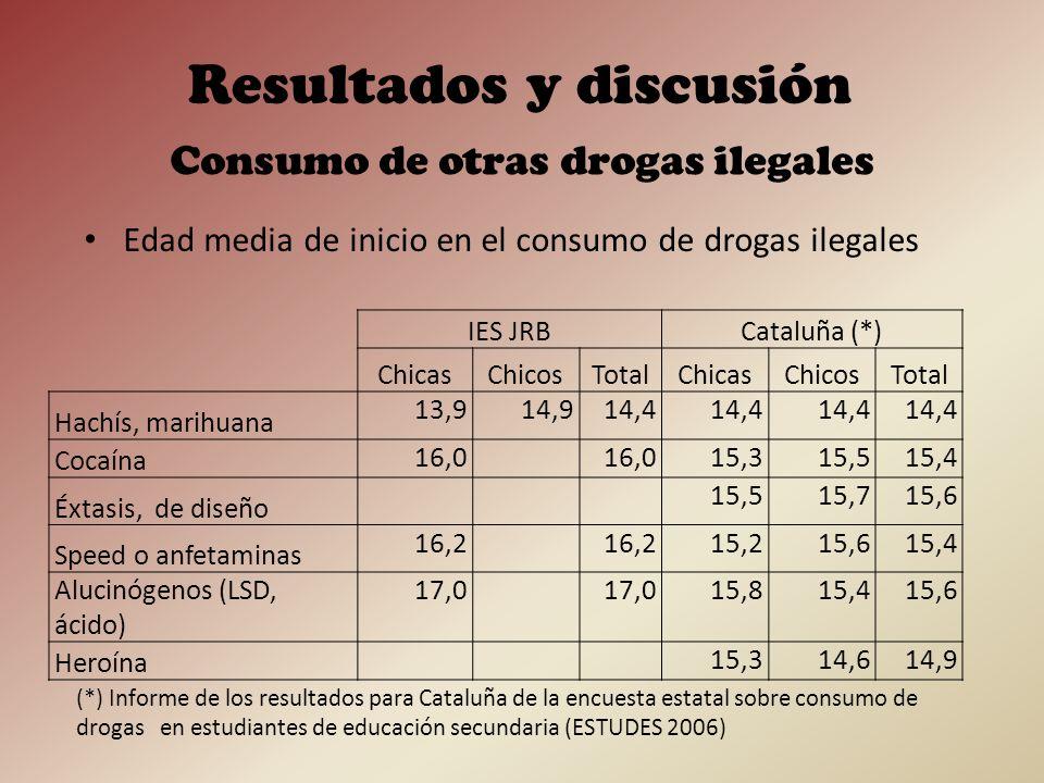 En relación con el consumo de drogas ilegales: El policonsumo de drogas ilegales sólo se da entre las chicas de la muestra y no entre los chicos.