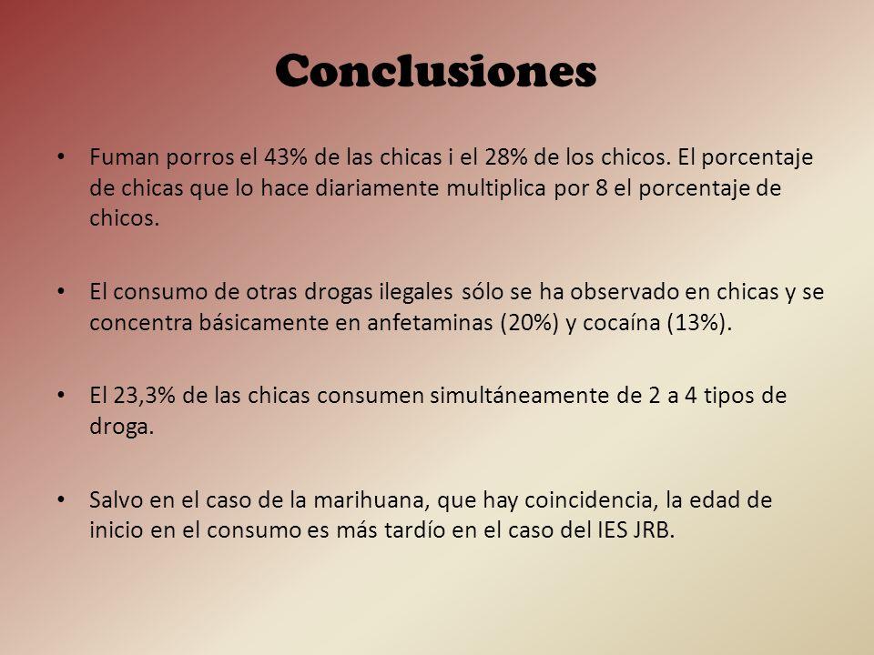 Fuman porros el 43% de las chicas i el 28% de los chicos. El porcentaje de chicas que lo hace diariamente multiplica por 8 el porcentaje de chicos. El