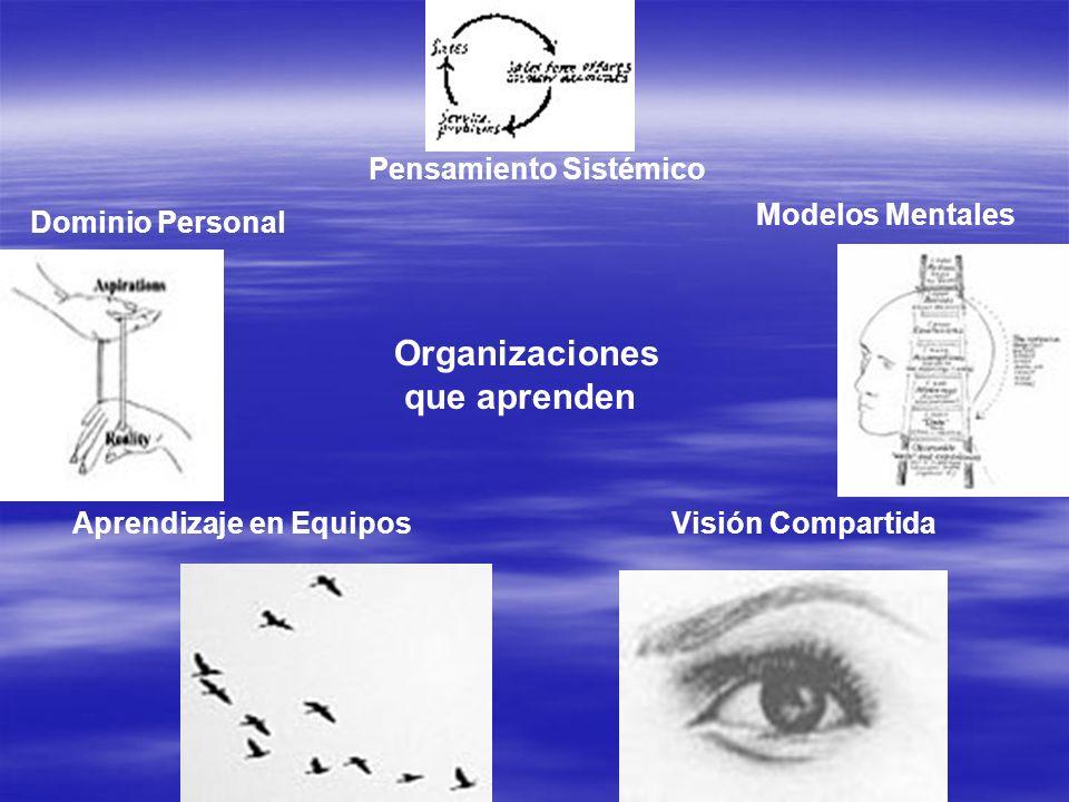 Dominio Personal Modelos Mentales Visión Compartida Aprendizaje en Equipos Organizaciones que aprenden Pensamiento Sistémico