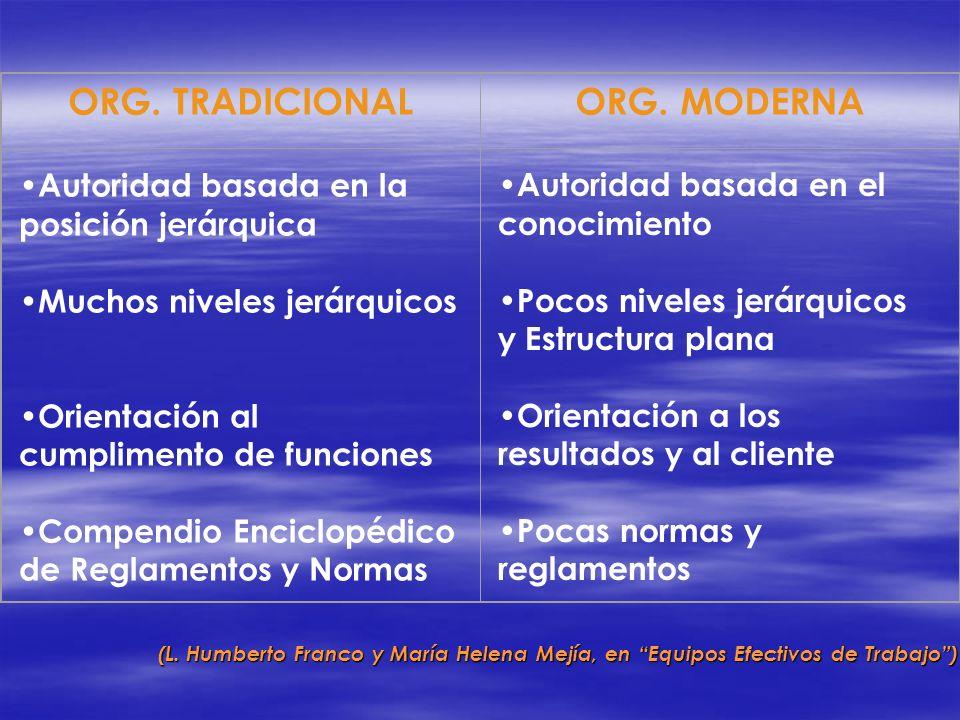 ORG. TRADICIONALORG. MODERNA Autoridad basada en la posición jerárquica Muchos niveles jerárquicos Orientación al cumplimento de funciones Compendio E