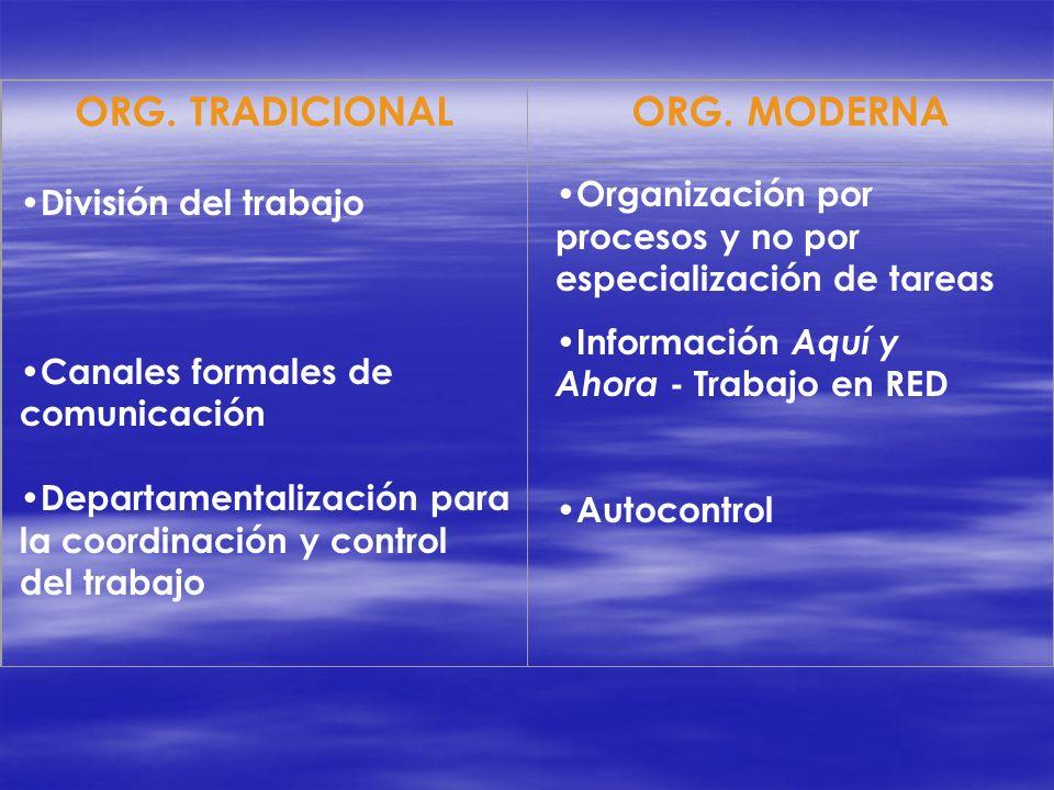 ORG. TRADICIONALORG. MODERNA División del trabajo Canales formales de comunicación Departamentalización para la coordinación y control del trabajo Org