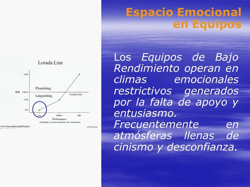 Espacio Emocional en Equipos Los Equipos de Bajo Rendimiento operan en climas emocionales restrictivos generados por la falta de apoyo y entusiasmo. F