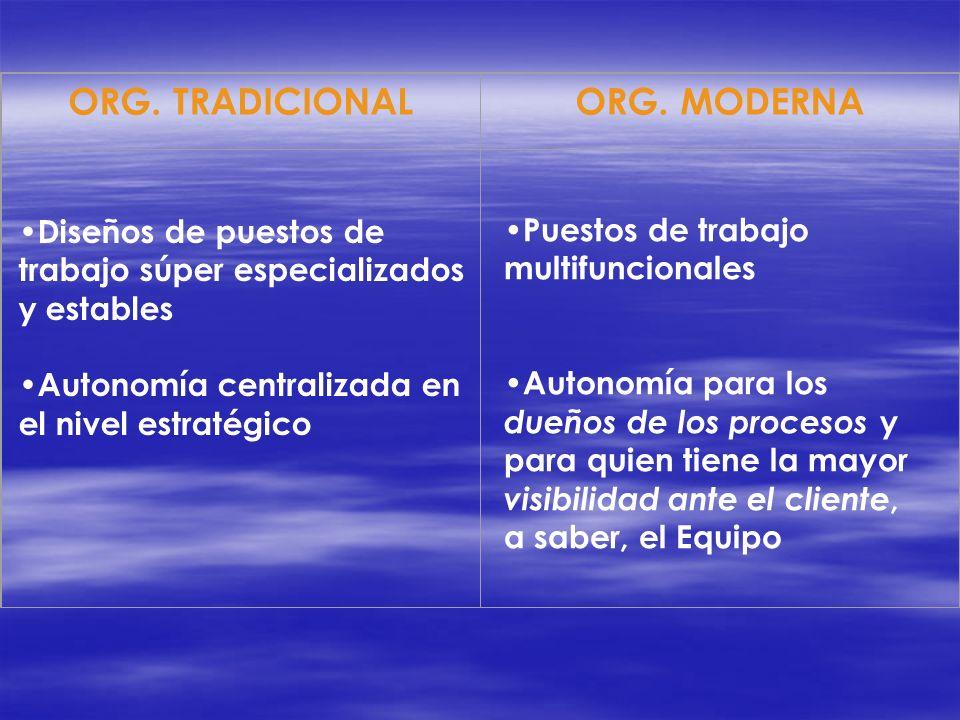 ORG. TRADICIONALORG. MODERNA Diseños de puestos de trabajo súper especializados y estables Autonomía centralizada en el nivel estratégico Puestos de t