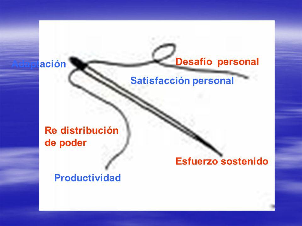 Desafío personal Esfuerzo sostenido Re distribución de poder Productividad Satisfacción personal Adaptación