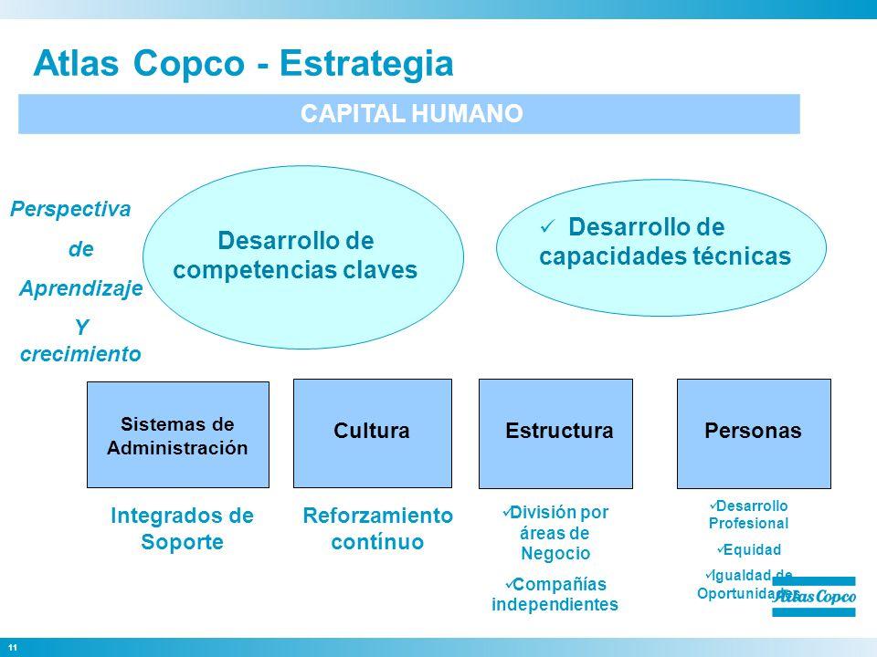 11 CAPITAL HUMANO Cultura Estructura Atlas Copco - Estrategia Perspectiva de Aprendizaje Y crecimiento Sistemas de Administración Desarrollo de compet