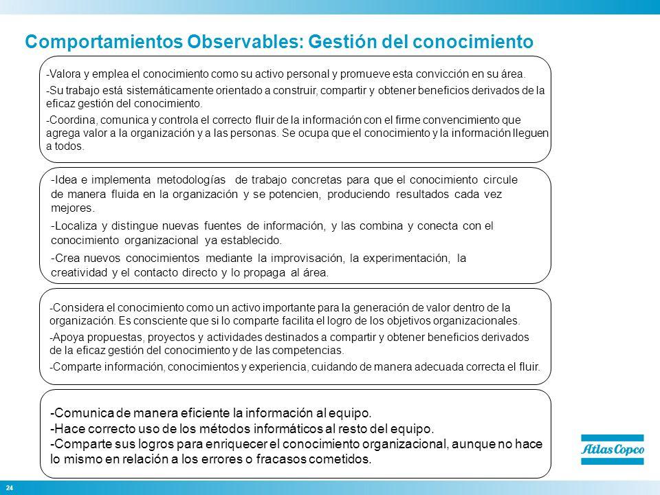 24 Comportamientos Observables: Gestión del conocimiento -Comunica de manera eficiente la información al equipo. -Hace correcto uso de los métodos inf