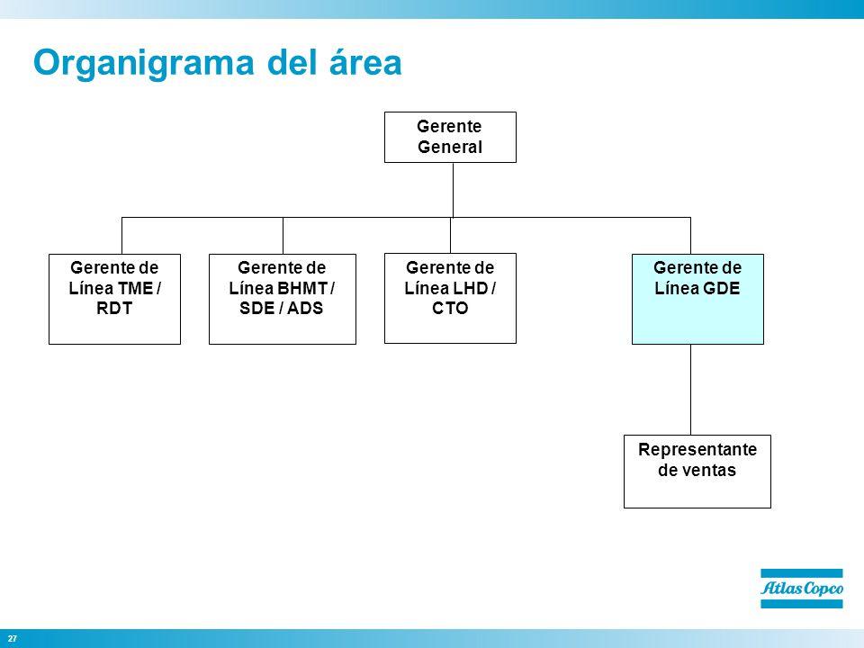 27 Organigrama del área Representante de ventas Gerente de Línea GDE Gerente de Línea LHD / CTO Gerente de Línea TME / RDT Gerente de Línea BHMT / SDE