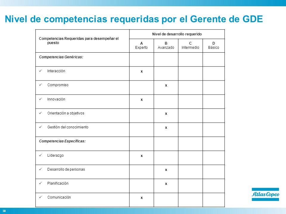 38 Nivel de competencias requeridas por el Gerente de GDE Competencias Requeridas para desempeñar el puesto Nivel de desarrollo requerido A Experto B