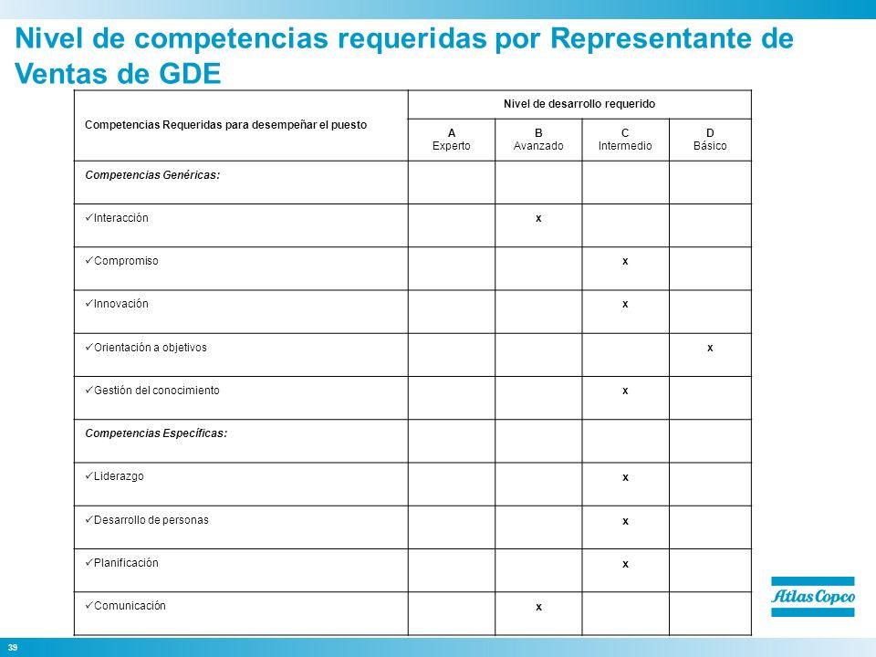 39 Competencias Requeridas para desempeñar el puesto Nivel de desarrollo requerido A Experto B Avanzado C Intermedio D Básico Competencias Genéricas: