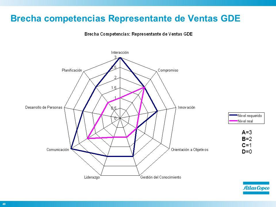 40 Brecha competencias Representante de Ventas GDE A=3 B=2 C=1 D=0