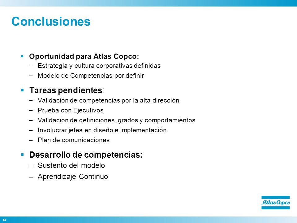 44 Conclusiones Oportunidad para Atlas Copco: –Estrategia y cultura corporativas definidas –Modelo de Competencias por definir Tareas pendientes: –Val