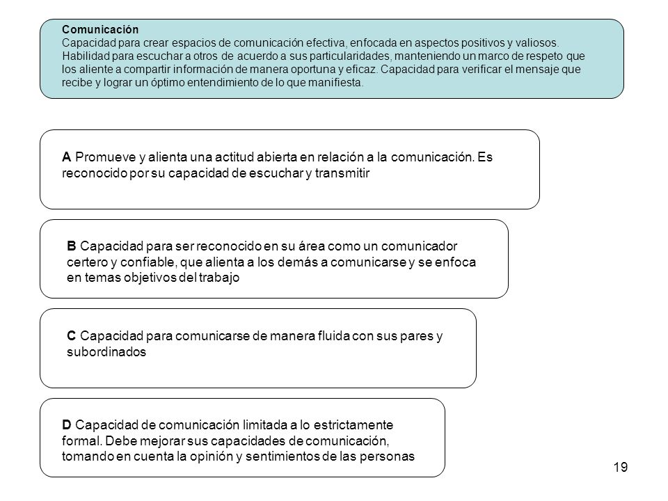 19 Comunicación Capacidad para crear espacios de comunicación efectiva, enfocada en aspectos positivos y valiosos. Habilidad para escuchar a otros de