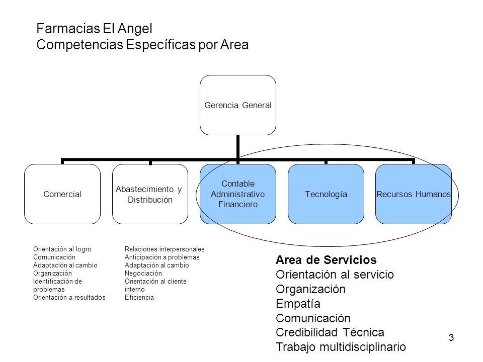 3 Relaciones interpersonales Anticipación a problemas Adaptación al cambio Negociación Orientación al cliente interno Eficiencia Orientación al logro
