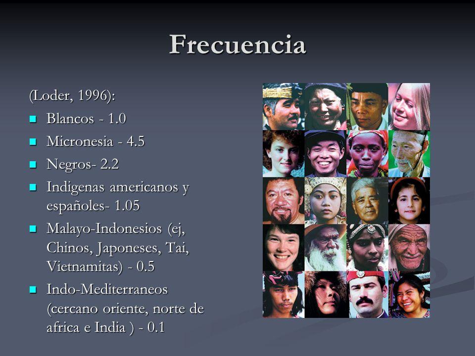 Frecuencia (Loder, 1996): Blancos - 1.0 Blancos - 1.0 Micronesia - 4.5 Micronesia - 4.5 Negros- 2.2 Negros- 2.2 Indigenas americanos y españoles- 1.05