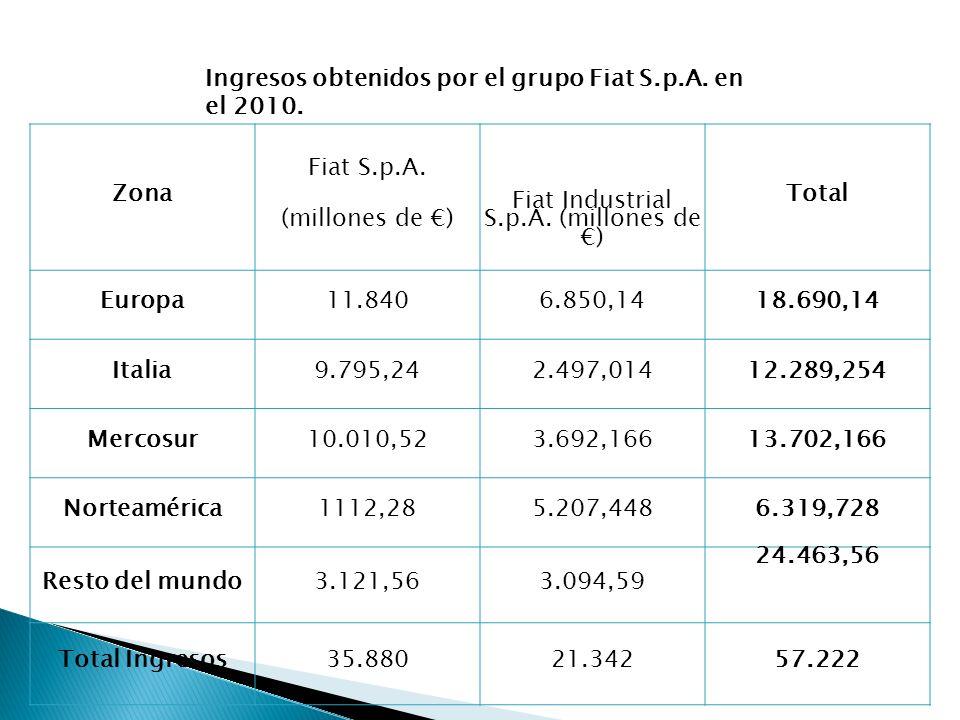 Zona Fiat S.p.A. (millones de ) Fiat Industrial S.p.A. (millones de ) Total Europa11.8406.850,1418.690,14 Italia9.795,242.497,01412.289,254 Mercosur10