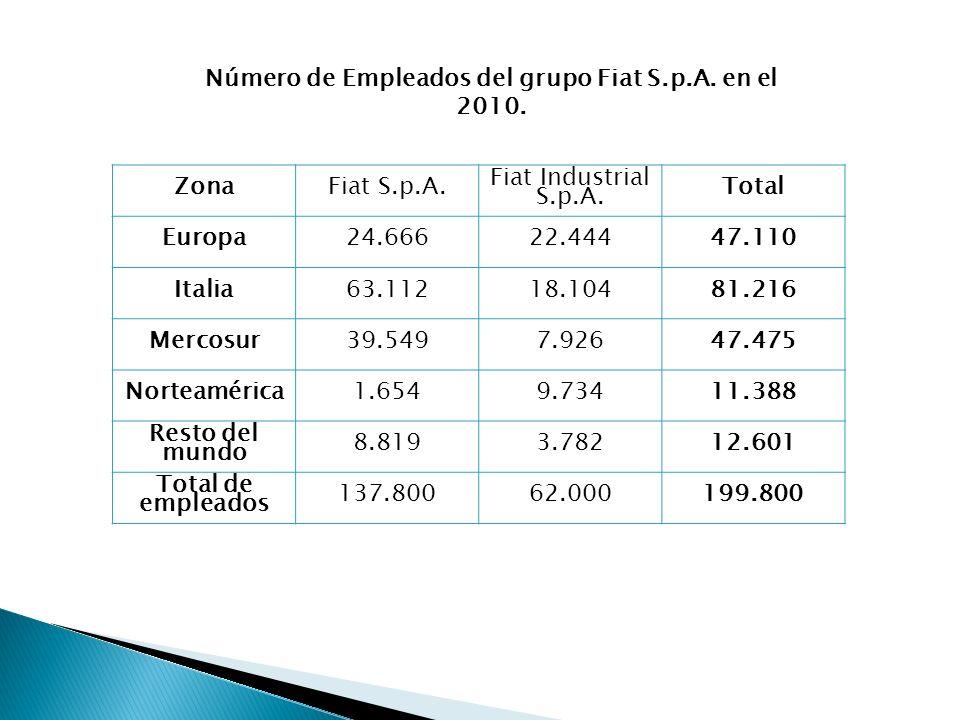 Número de Empleados del grupo Fiat S.p.A. en el 2010. ZonaFiat S.p.A. Fiat Industrial S.p.A. Total Europa24.66622.44447.110 Italia63.11218.10481.216 M