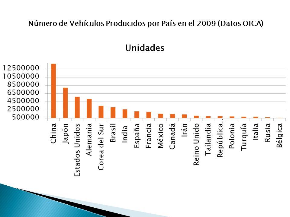 Número de Vehículos Producidos por País en el 2009 (Datos OICA)