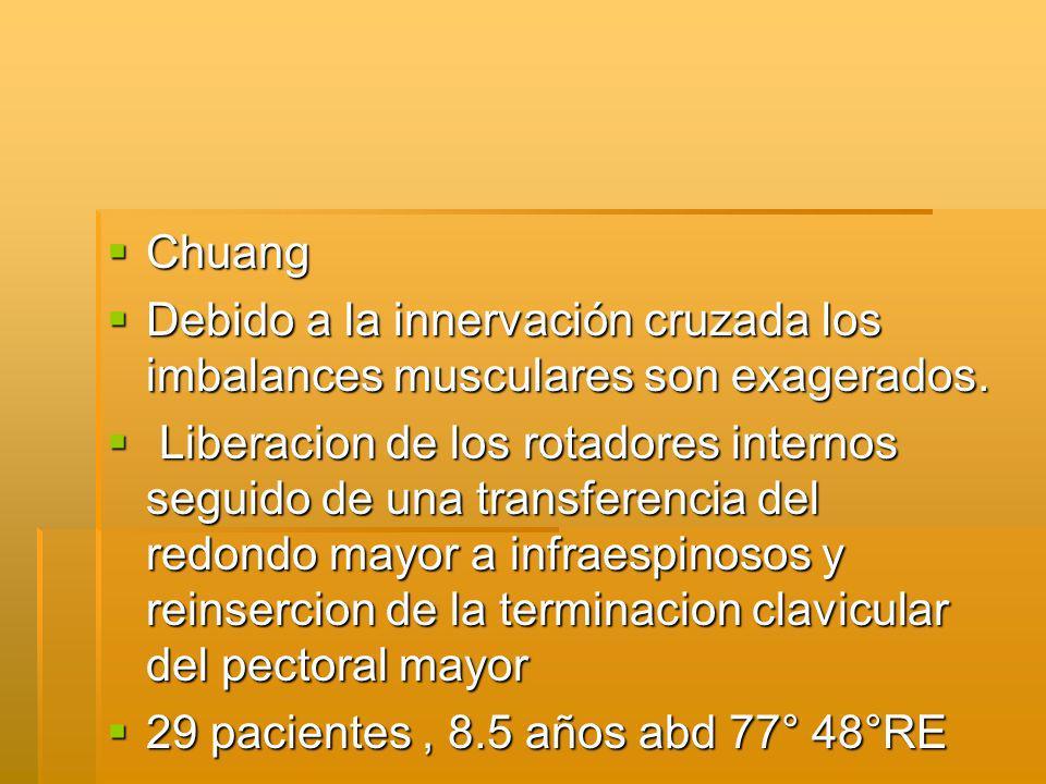 Chuang Chuang Debido a la innervación cruzada los imbalances musculares son exagerados.