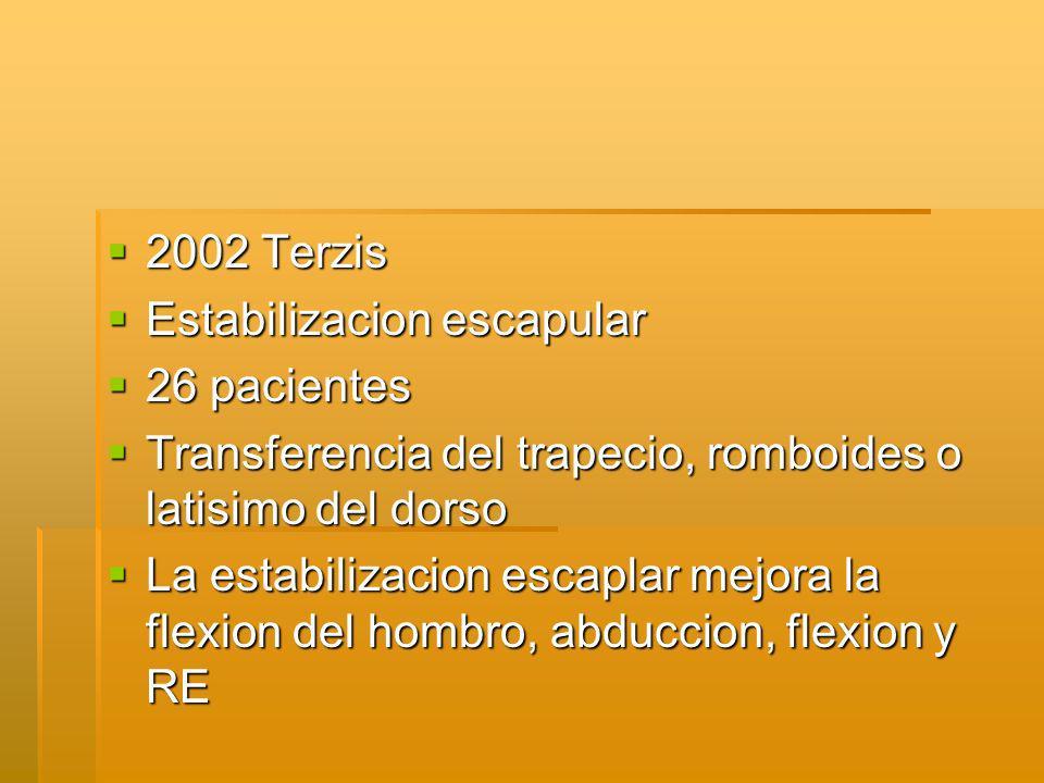 2002 Terzis 2002 Terzis Estabilizacion escapular Estabilizacion escapular 26 pacientes 26 pacientes Transferencia del trapecio, romboides o latisimo del dorso Transferencia del trapecio, romboides o latisimo del dorso La estabilizacion escaplar mejora la flexion del hombro, abduccion, flexion y RE La estabilizacion escaplar mejora la flexion del hombro, abduccion, flexion y RE